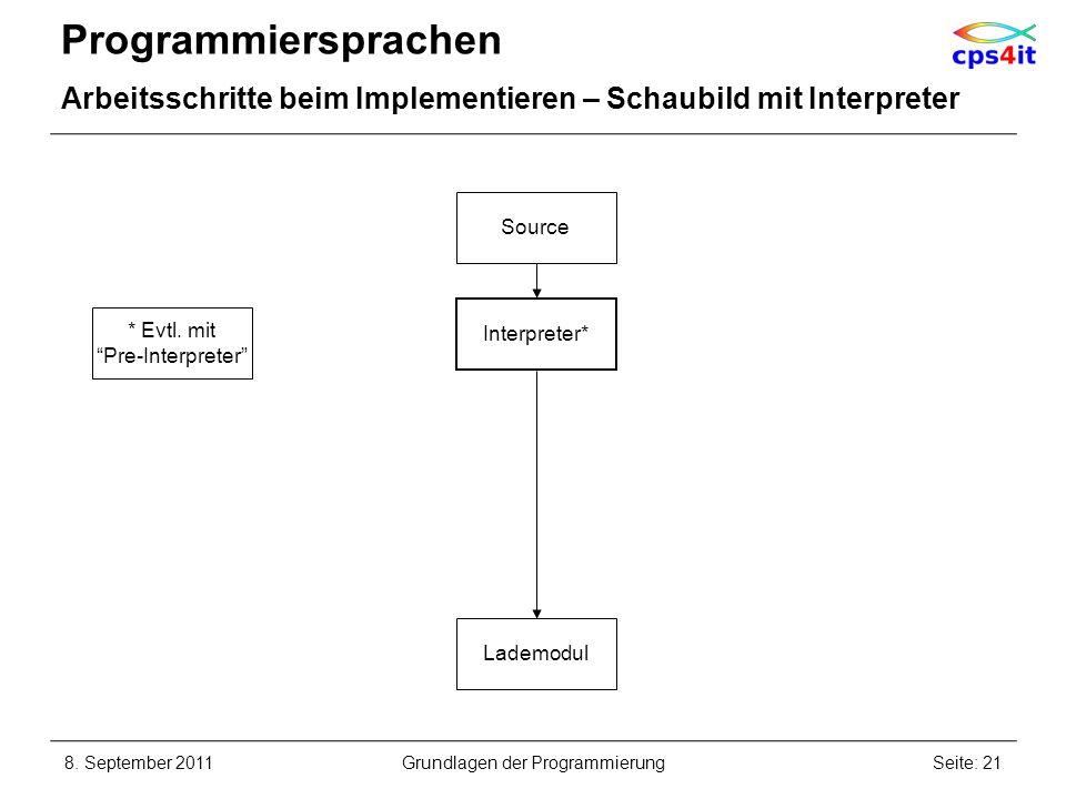 Programmiersprachen Arbeitsschritte beim Implementieren – Schaubild mit Interpreter 8. September 2011Seite: 21Grundlagen der Programmierung Source Int