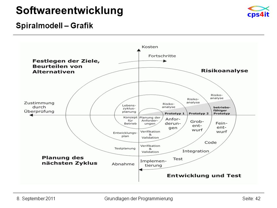 Softwareentwicklung Spiralmodell – Grafik 8. September 2011Seite: 42Grundlagen der Programmierung