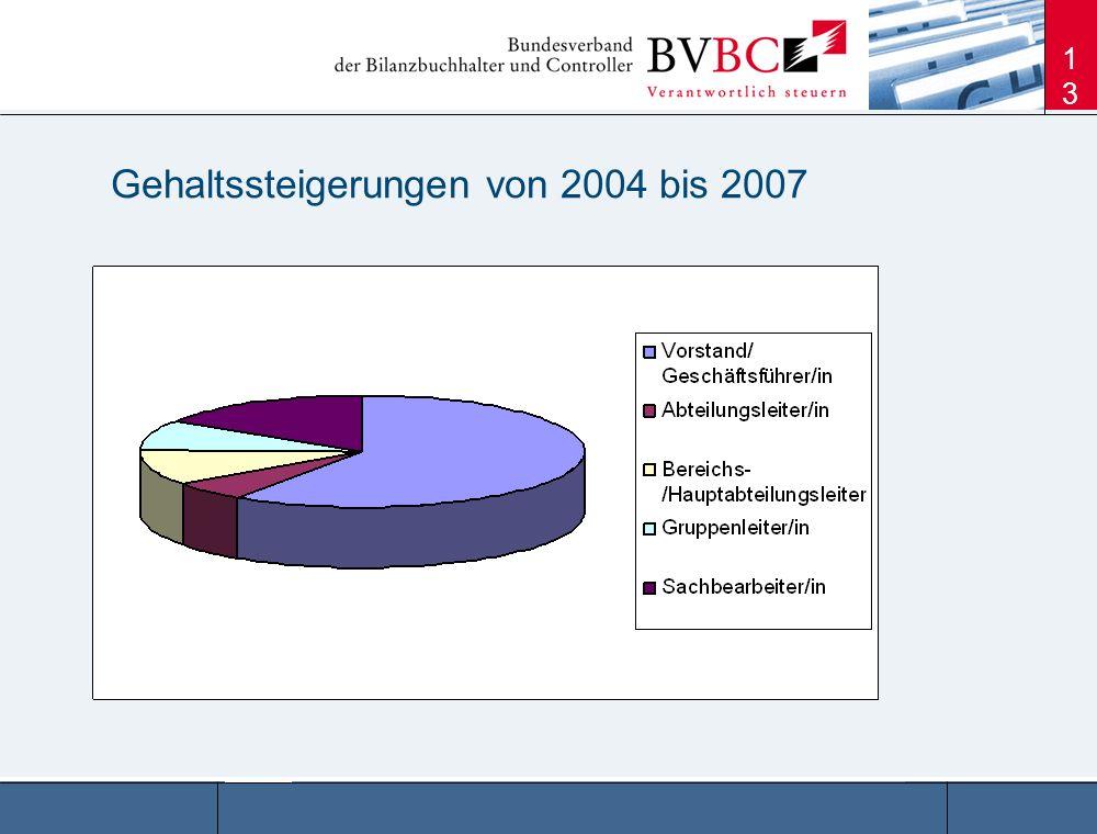 13 Gehaltssteigerungen von 2004 bis 2007