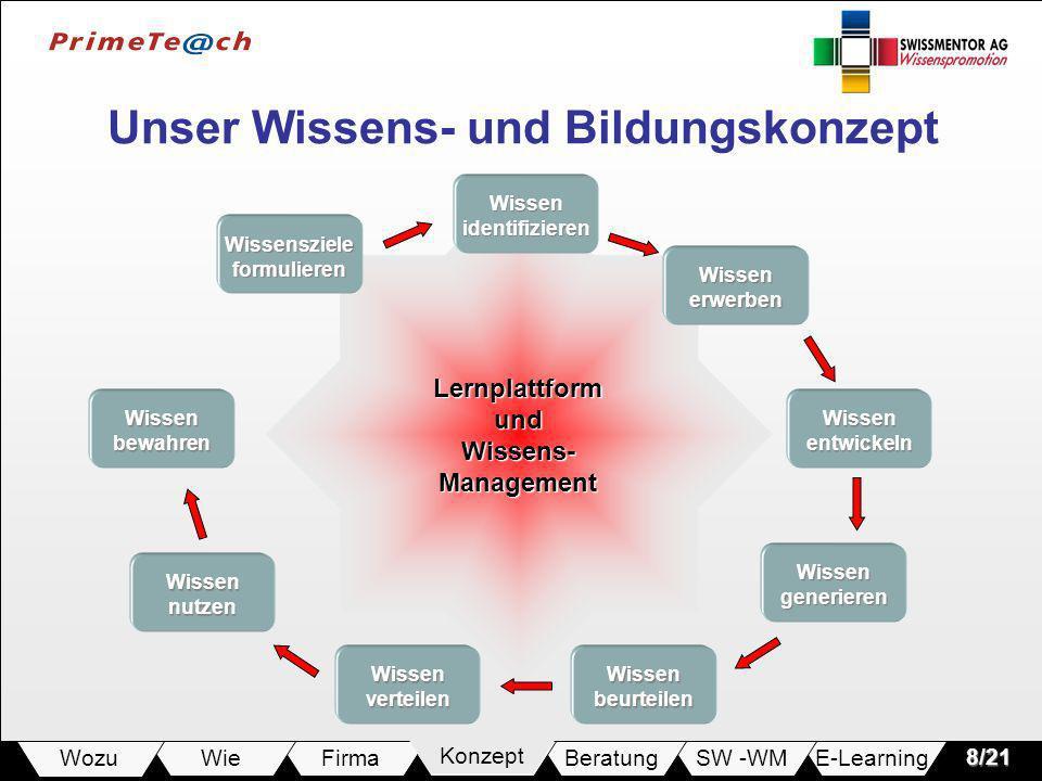 E-LearningSW -WMBeratungKonzeptFirmaWie Wozu8/21 Lernplattform und Wissens- Management Wissensziele formulieren Wissen identifizieren Wissen erwerben