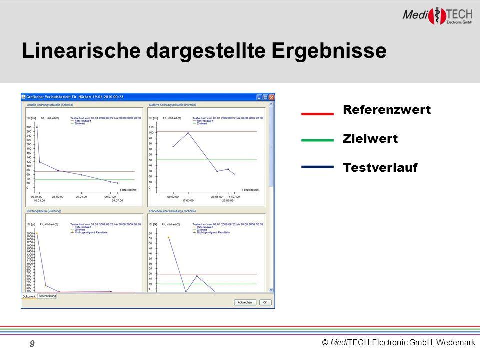 © MediTECH Electronic GmbH, Wedemark Linearische dargestellte Ergebnisse 9 Referenzwert Zielwert Testverlauf
