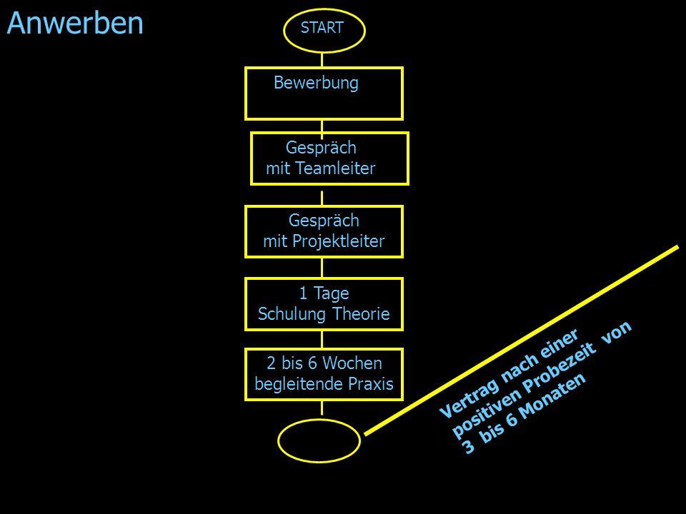 RIEHLE6 Personal Struktur,Kontrolle General – Manager Projekt Manager Team Leiter Auswertung,Maßnahmenplan Kontrolle Überwachen aller Prozesse,erstellen auswerten der Qualitäts- Statistiken Kontrolle am PoS Mittels Qualitätssicherungsbogen welche die POS MA.