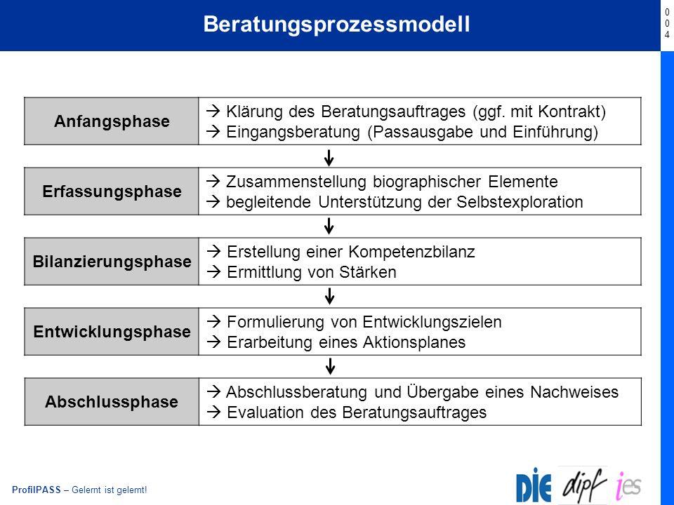 ProfilPASS – Gelernt ist gelernt! Beratungsprozessmodell 004004 Anfangsphase Klärung des Beratungsauftrages (ggf. mit Kontrakt) Eingangsberatung (Pass