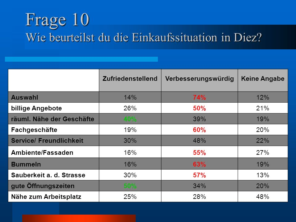 Frage 10 Wie beurteilst du die Einkaufssituation in Diez.