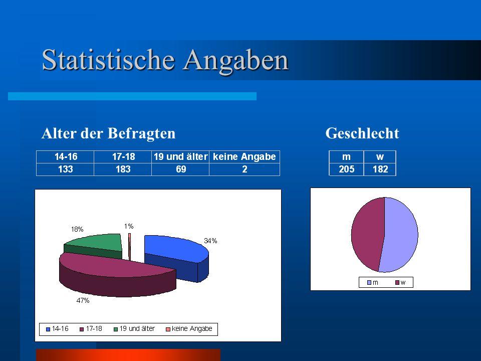 Statistische Angaben Alter der BefragtenGeschlecht