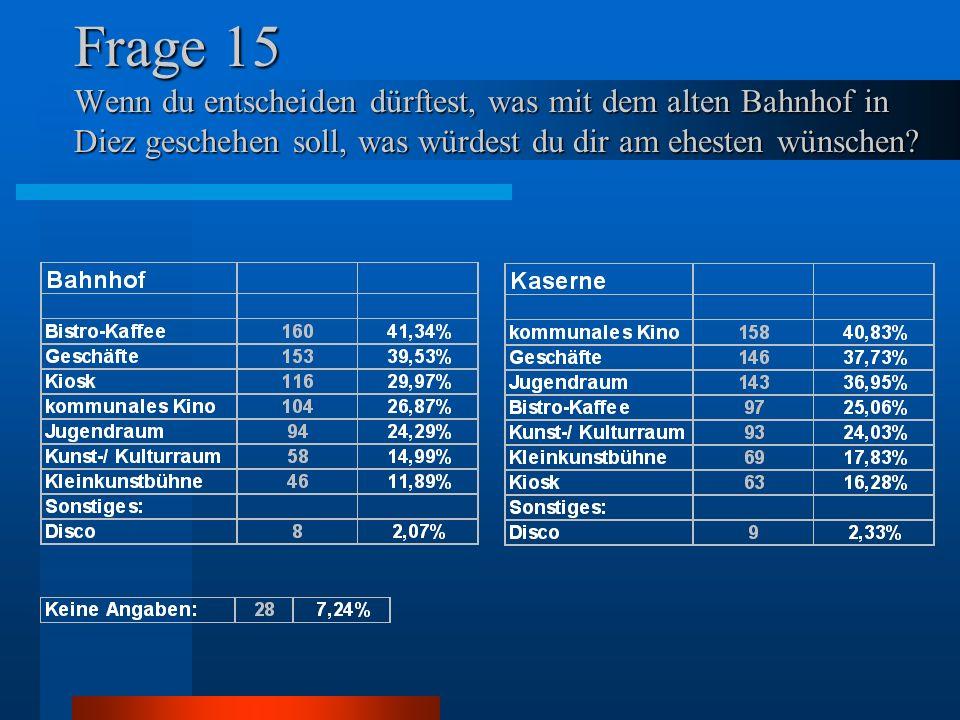 Frage 15 Wenn du entscheiden dürftest, was mit dem alten Bahnhof in Diez geschehen soll, was würdest du dir am ehesten wünschen