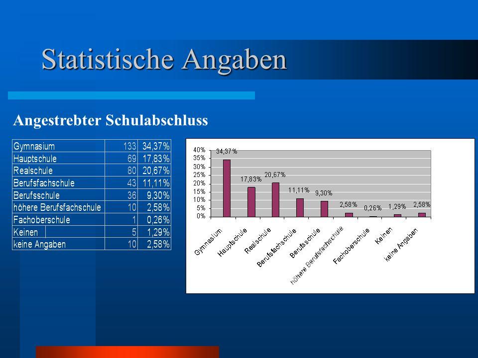 Statistische Angaben Wohnort der Befragten