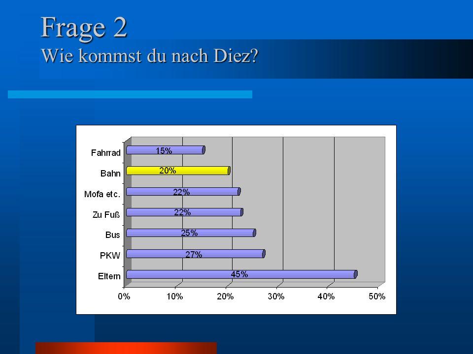 Frage 3 Wenn du in Diez unterwegs bist, wie ist es dann mit dem Parken in der Nähe deines Zielortes?