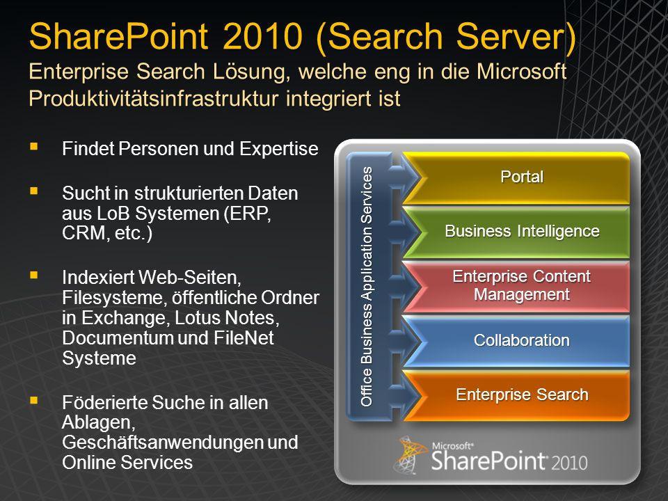 SharePoint 2010 (Search Server) Enterprise Search Lösung, welche eng in die Microsoft Produktivitätsinfrastruktur integriert ist Findet Personen und Expertise Sucht in strukturierten Daten aus LoB Systemen (ERP, CRM, etc.) Indexiert Web-Seiten, Filesysteme, öffentliche Ordner in Exchange, Lotus Notes, Documentum und FileNet Systeme Föderierte Suche in allen Ablagen, Geschäftsanwendungen und Online Services Office Business Application Services Enterprise Search CollaborationCollaboration Enterprise Content Management Business Intelligence PortalPortal