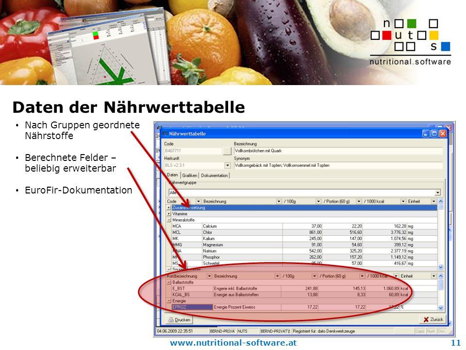 www.nutritional-software.at11 Daten der Nährwerttabelle Nach Gruppen geordnete Nährstoffe Berechnete Felder – beliebig erweiterbar EuroFir-Dokumentation