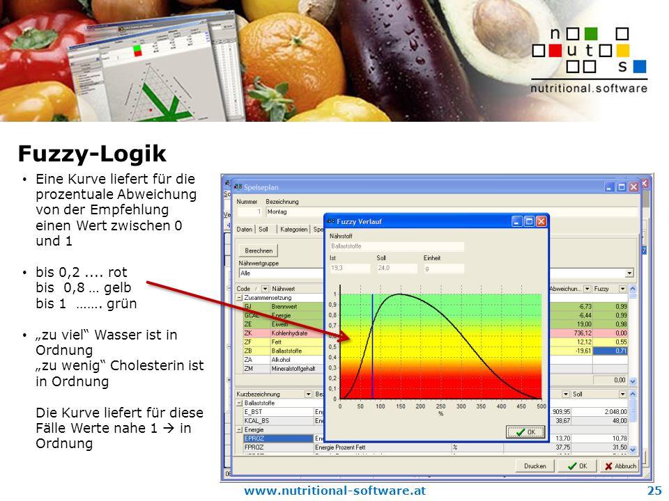 www.nutritional-software.at25 Fuzzy-Logik Eine Kurve liefert für die prozentuale Abweichung von der Empfehlung einen Wert zwischen 0 und 1 bis 0,2....
