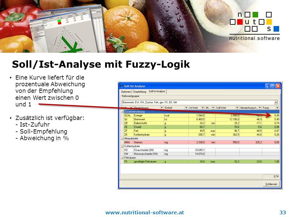 www.nutritional-software.at33 Soll/Ist-Analyse mit Fuzzy-Logik Eine Kurve liefert für die prozentuale Abweichung von der Empfehlung einen Wert zwischen 0 und 1 Zusätzlich ist verfügbar: - Ist-Zufuhr - Soll-Empfehlung - Abweichung in %