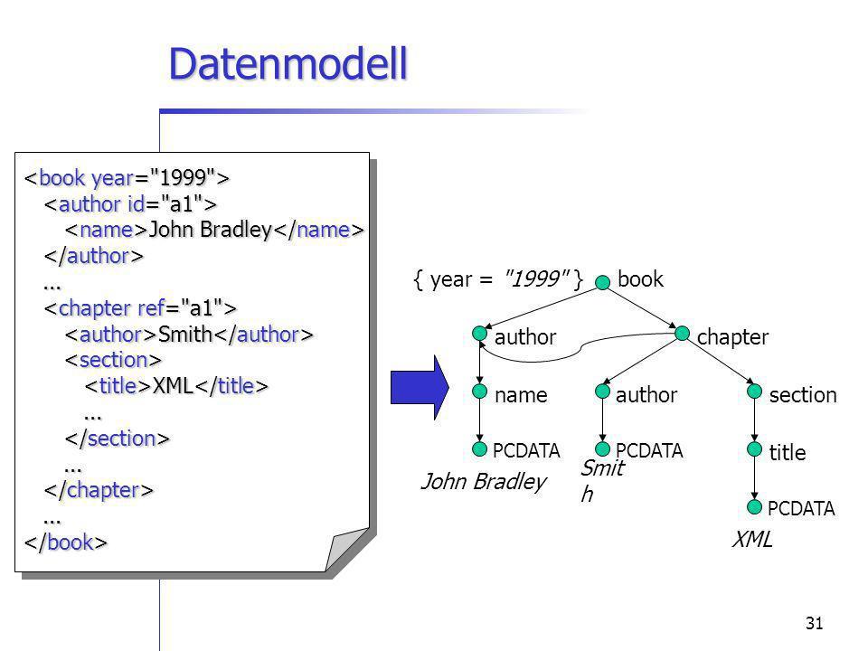 31 Datenmodell John Bradley John Bradley...... Smith Smith XML XML.................. book chapter section title XML author name John Bradley author Sm