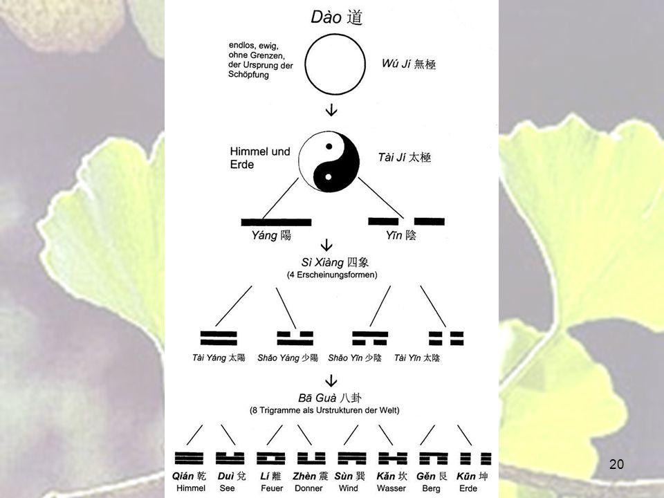 21 Xian Tian Ba Gua (Vorhimmel Acht Trigramme nach Fuxi) Kun Gen Kan Xun Qian Dui Li Zhen