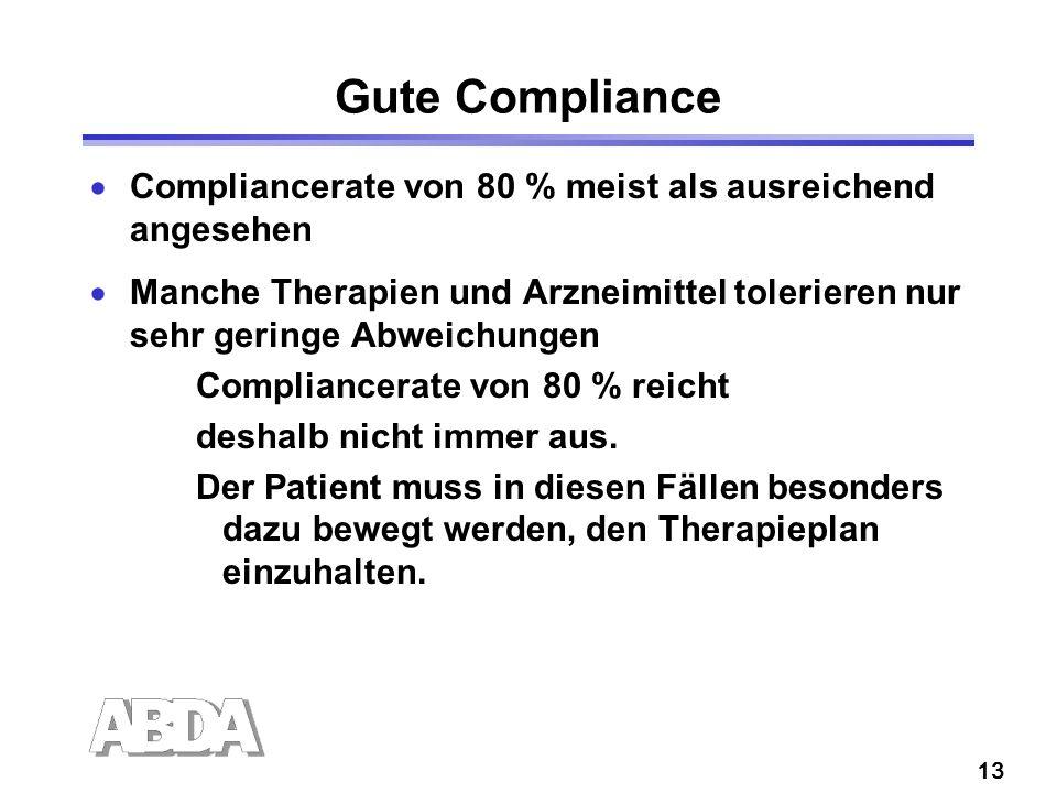 13 Gute Compliance Compliancerate von 80 % meist als ausreichend angesehen Manche Therapien und Arzneimittel tolerieren nur sehr geringe Abweichungen Compliancerate von 80 % reicht deshalb nicht immer aus.