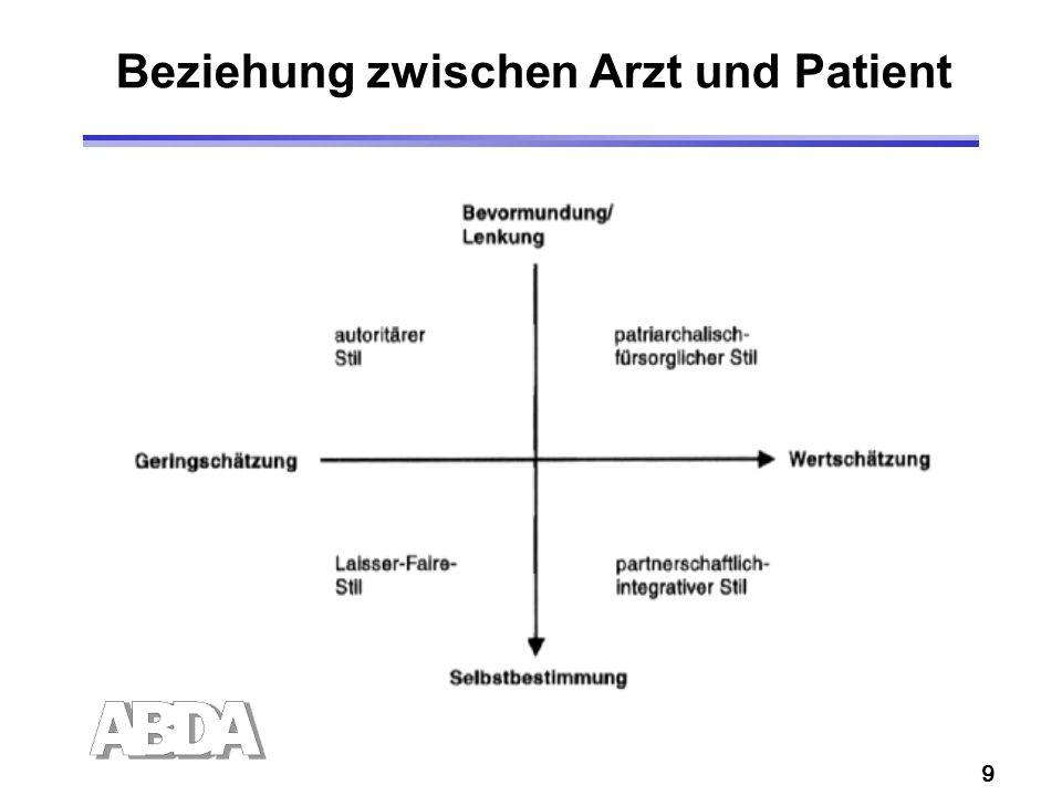 9 Beziehung zwischen Arzt und Patient