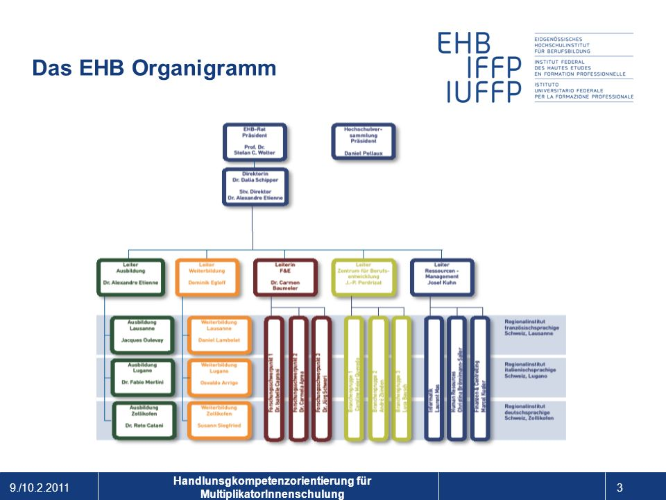 9./10.2.2011 4 1 Handlunsgkompetenzorientierung für MultiplikatorInnenschulung Das EHB und die Berufsbildung Schweiz EHB Berufsbildung: Lernorte Schulen Betriebe überbetriebl.
