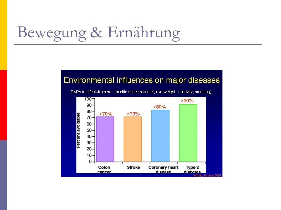 Ernährung & Regeneration intens.