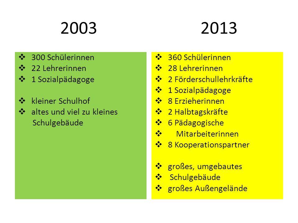 2003 2013 300 Schülerinnen 22 Lehrerinnen 1 Sozialpädagoge kleiner Schulhof altes und viel zu kleines Schulgebäude 360 Schülerinnen 28 Lehrerinnen 2 F