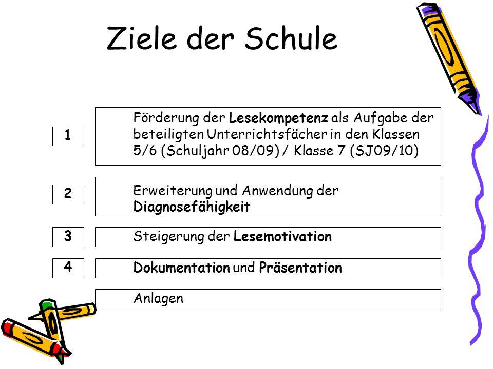 Ziele der Schule Förderung der Lesekompetenz als Aufgabe der beteiligten Unterrichtsfächer in den Klassen 5/6 (Schuljahr 08/09) / Klasse 7 (SJ09/10) Maßnahmen Ergebnisse 1