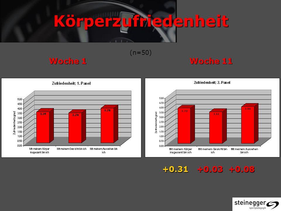 Körperzufriedenheit Woche 1Woche 11 Körperzufriedenheit (n=50) Woche 1Woche 11 +0.31 +0.03 +0.08