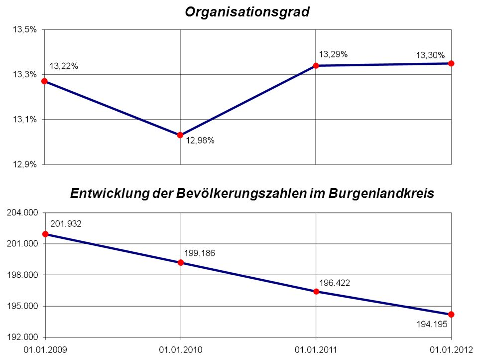 Organisationsgrad Entwicklung der Bevölkerungszahlen im Burgenlandkreis