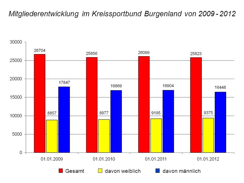 Mitgliederentwicklung im Kreissportbund Burgenland von 2009 - 2012 Gesamt davon weiblich davon männlich