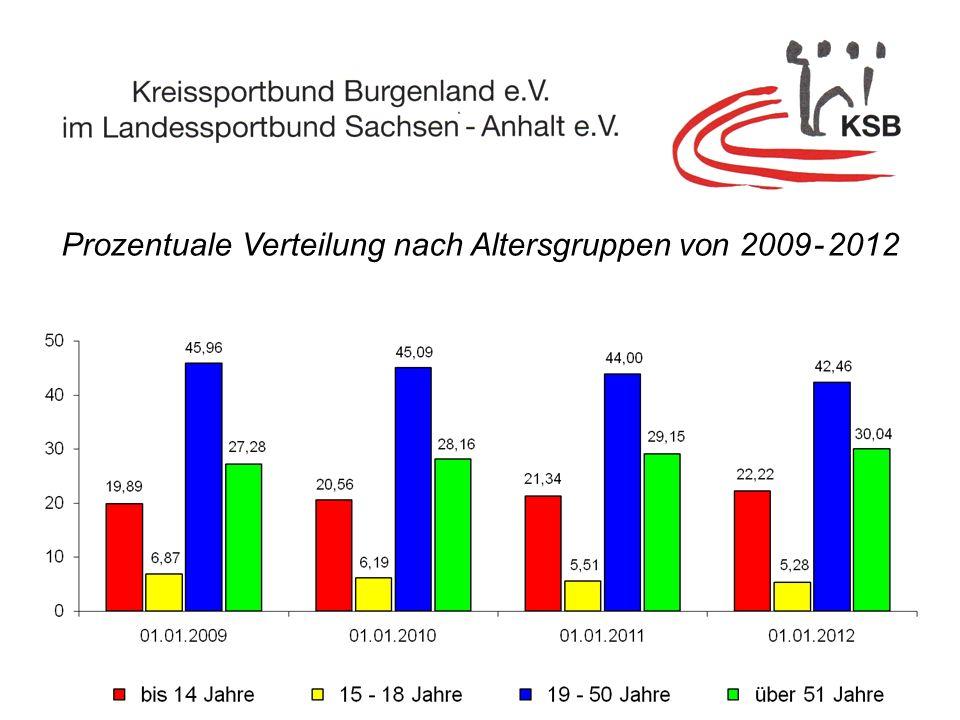 Prozentuale Verteilung nach Altersgruppen von 2009 - 2012
