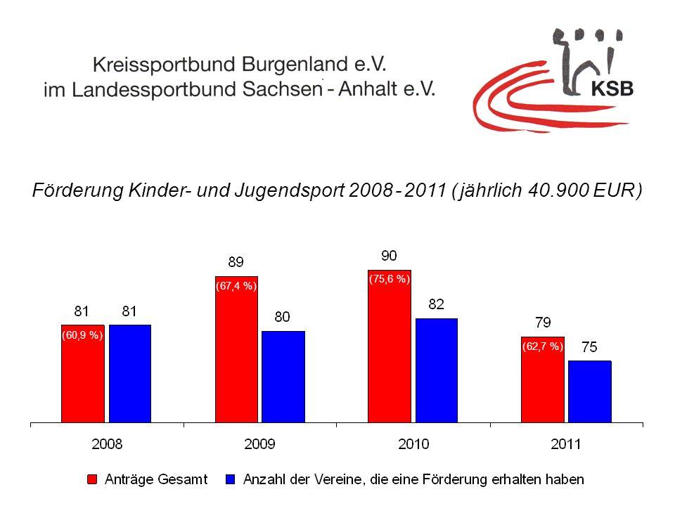 Förderung Kinder- und Jugendsport 2008 - 2011 ( jährlich 40.900 EUR ) ( 60,9 % ) ( 67,4 % ) ( 75,6 % ) ( 62,7 % )