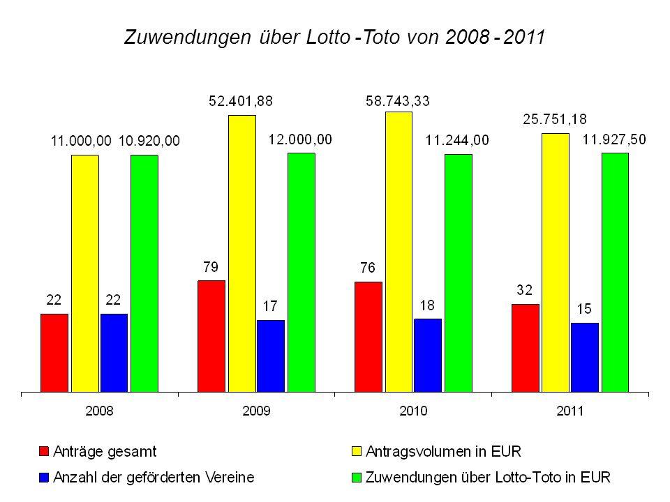 11.000,0010.920,00 Zuwendungen über Lotto -Toto von 2008 - 2011 11.000,0010.920,00