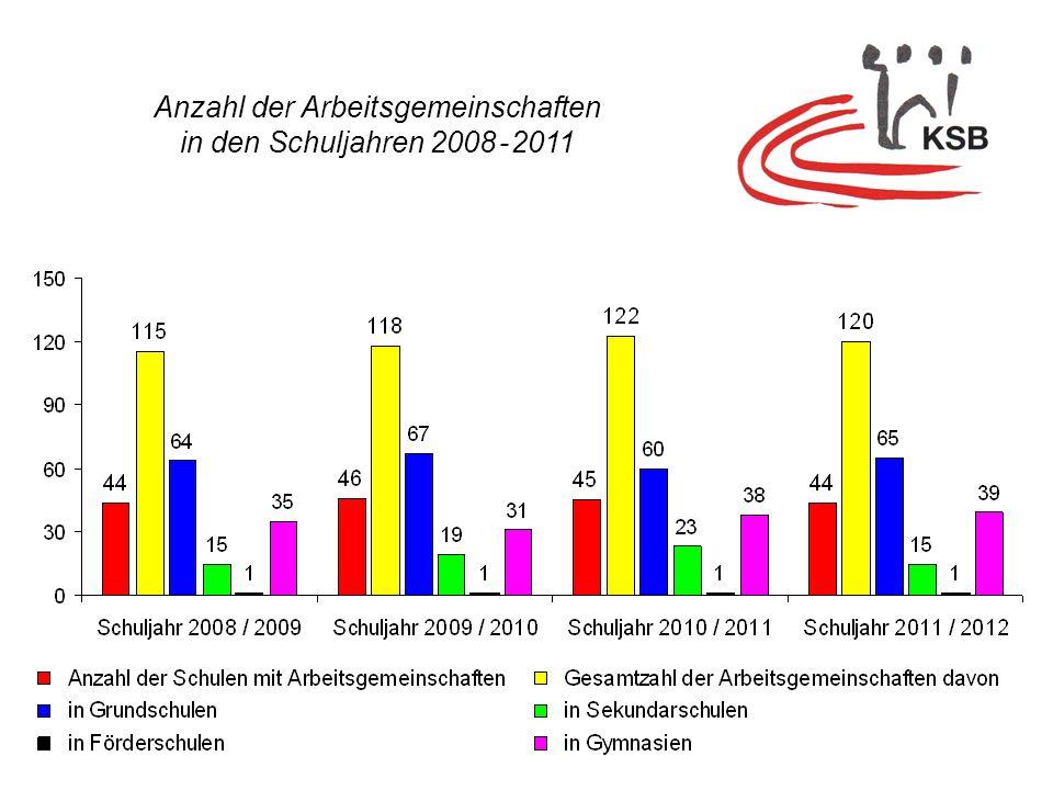 Anzahl der Arbeitsgemeinschaften in den Schuljahren 2008 - 2011 Anzahl der Arbeitsgemeinschaften in den Schuljahren 2008 - 2011
