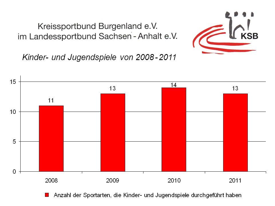 795 756 835789 Kinder- und Jugendspiele von 2008 - 2011