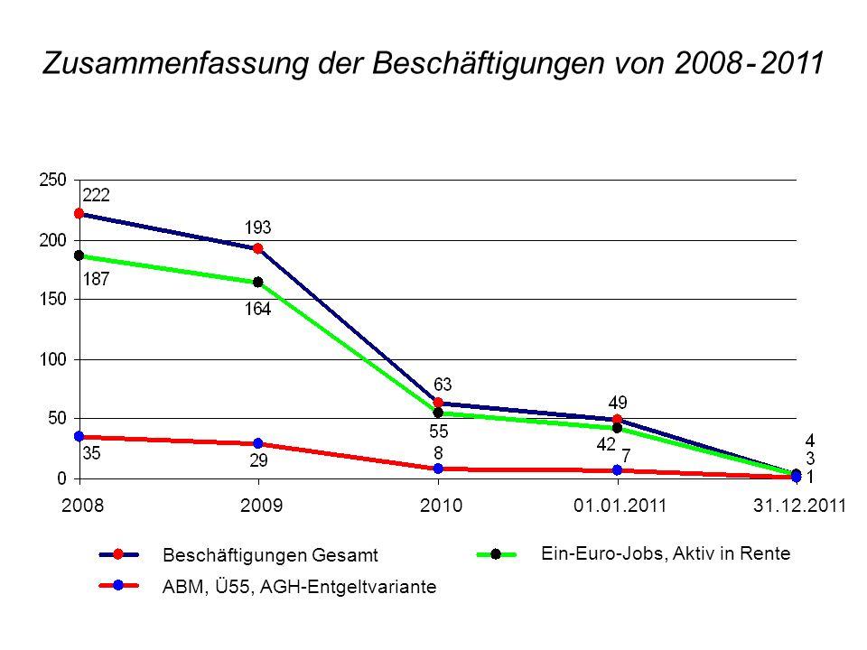 Zusammenfassung der Beschäftigungen von 2008 - 2011 2008 2009 2010 01.01.2011 31.12.2011 Beschäftigungen Gesamt ABM, Ü55, AGH-Entgeltvariante Ein-Euro