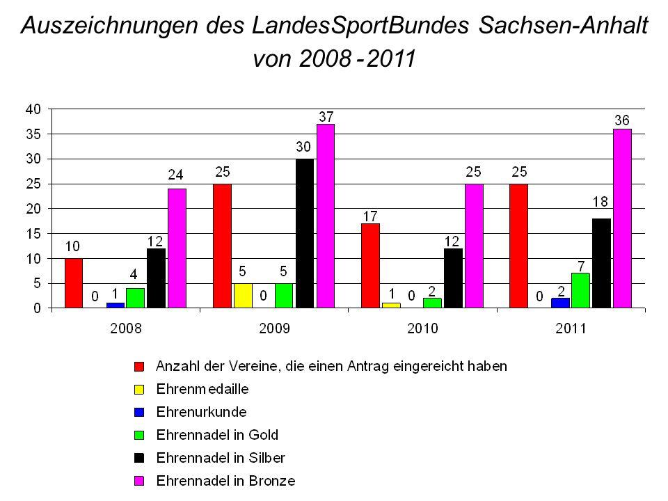Auszeichnungen des LandesSportBundes Sachsen-Anhalt von 2008 - 2011