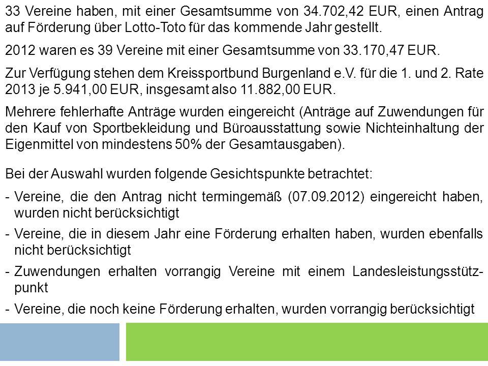 Grundsätzliches 2 33 Vereine haben, mit einer Gesamtsumme von 34.702,42 EUR, einen Antrag auf Förderung über Lotto-Toto für das kommende Jahr gestellt