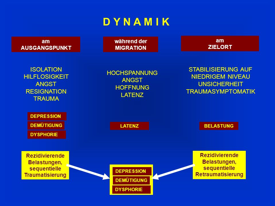D Y N A M I K ISOLATION HILFLOSIGKEIT ANGST RESIGNATION TRAUMA DEPRESSION DEMÜTIGUNG DYSPHORIE HOCHSPANNUNG ANGST HOFFNUNG LATENZ STABILISIERUNG AUF NIEDRIGEM NIVEAU UNSICHERHEIT TRAUMASYMPTOMATIK BELASTUNG DEPRESSION DEMÜTIGUNG DYSPHORIE Rezidivierende Belastungen, sequentielle Traumatisierung am AUSGANGSPUNKT während der MIGRATION am ZIELORT Rezidivierende Belastungen, sequentielle Retraumatisierung