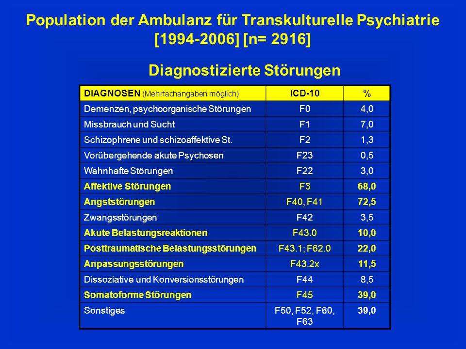 Population der Ambulanz für Transkulturelle Psychiatrie [1994-2006] [n= 2916] Diagnostizierte Störungen DIAGNOSEN (Mehrfachangaben möglich) ICD-10% Demenzen, psychoorganische StörungenF04,0 Missbrauch und SuchtF17,0 Schizophrene und schizoaffektive St.F21,3 Vorübergehende akute PsychosenF230,5 Wahnhafte StörungenF223,0 Affektive StörungenF368,0 AngststörungenF40, F4172,5 ZwangsstörungenF423,5 Akute BelastungsreaktionenF43.010,0 Posttraumatische BelastungsstörungenF43.1; F62.022,0 AnpassungsstörungenF43.2x11,5 Dissoziative und KonversionsstörungenF448,5 Somatoforme StörungenF4539,0 SonstigesF50, F52, F60, F63 39,0