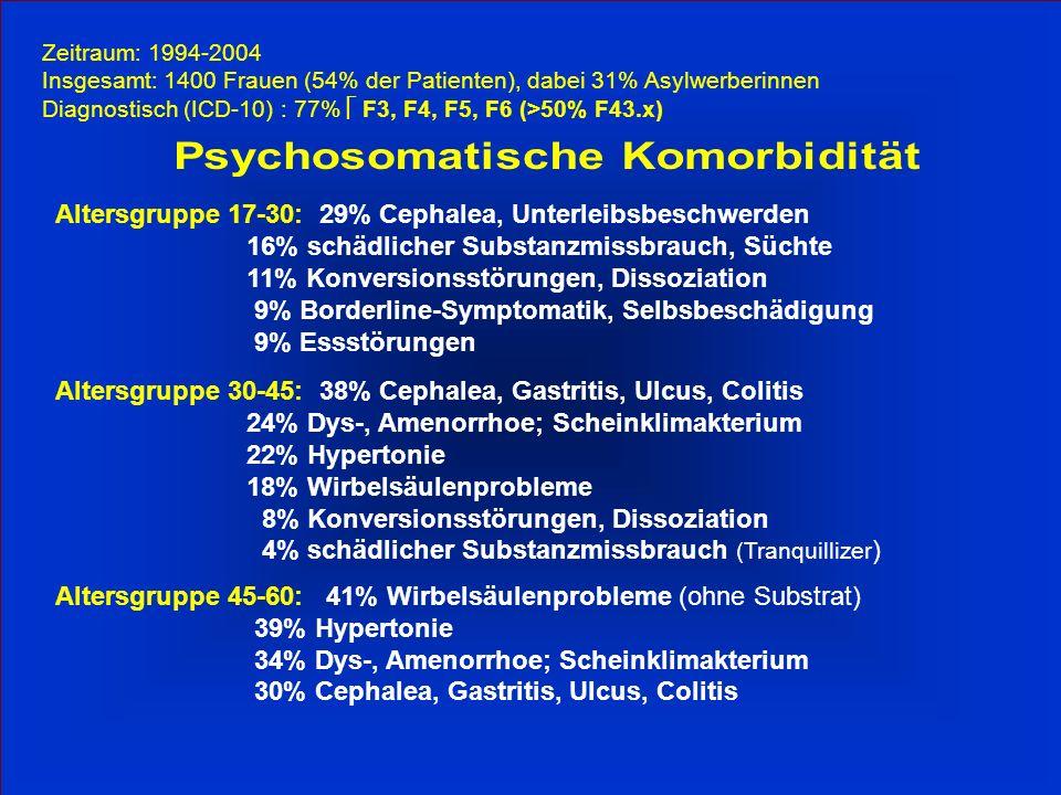 Zeitraum: 1994-2004 Insgesamt: 1400 Frauen (54% der Patienten), dabei 31% Asylwerberinnen Diagnostisch (ICD-10) : 77% F3, F4, F5, F6 (>50% F43.x) Altersgruppe 17-30: 29% Cephalea, Unterleibsbeschwerden 16% schädlicher Substanzmissbrauch, Süchte 11% Konversionsstörungen, Dissoziation 9% Borderline-Symptomatik, Selbsbeschädigung 9% Essstörungen Altersgruppe 30-45: 38% Cephalea, Gastritis, Ulcus, Colitis 24% Dys-, Amenorrhoe; Scheinklimakterium 22% Hypertonie 18% Wirbelsäulenprobleme 8% Konversionsstörungen, Dissoziation 4% schädlicher Substanzmissbrauch (Tranquillizer ) Altersgruppe 45-60: 41% Wirbelsäulenprobleme (ohne Substrat) 39% Hypertonie 34% Dys-, Amenorrhoe; Scheinklimakterium 30% Cephalea, Gastritis, Ulcus, Colitis