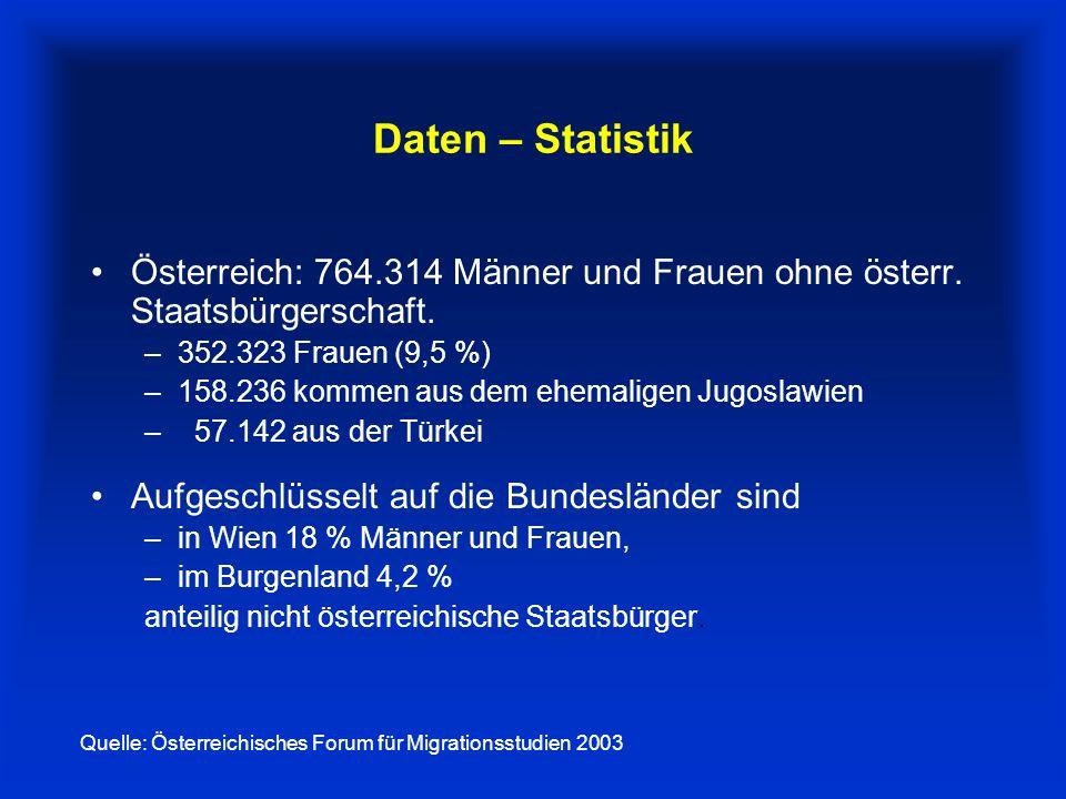 Daten – Statistik Österreich: 764.314 Männer und Frauen ohne österr.