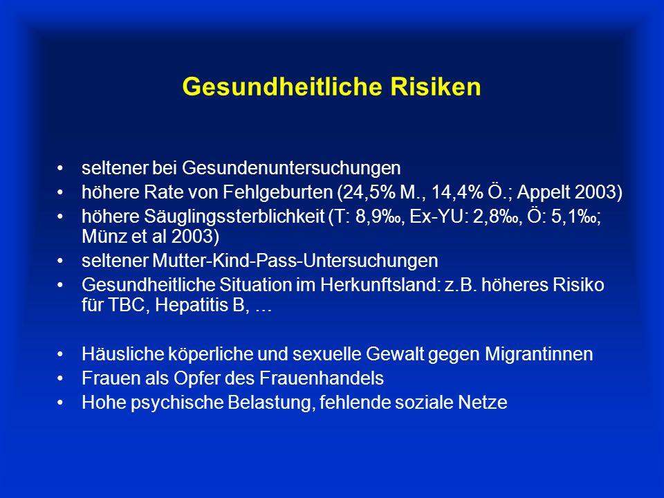 Gesundheitliche Risiken seltener bei Gesundenuntersuchungen höhere Rate von Fehlgeburten (24,5% M., 14,4% Ö.; Appelt 2003) höhere Säuglingssterblichkeit (T: 8,9, Ex-YU: 2,8, Ö: 5,1; Münz et al 2003) seltener Mutter-Kind-Pass-Untersuchungen Gesundheitliche Situation im Herkunftsland: z.B.