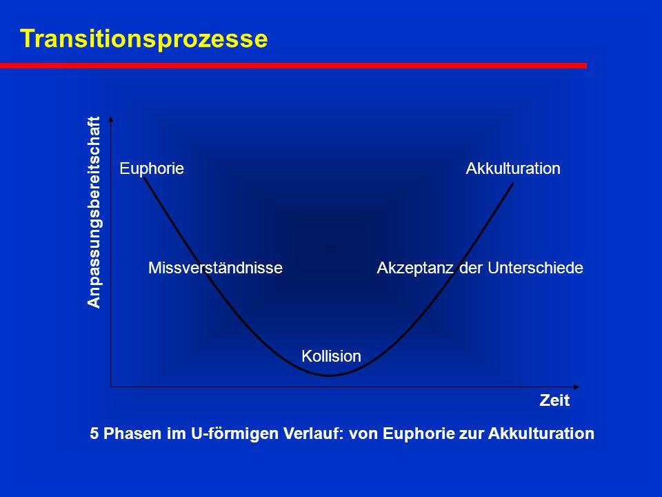 Anpassungsbereitschaft Zeit Euphorie Missverständnisse Kollision Akzeptanz der Unterschiede Akkulturation 5 Phasen im U-förmigen Verlauf: von Euphorie zur Akkulturation Transitionsprozesse
