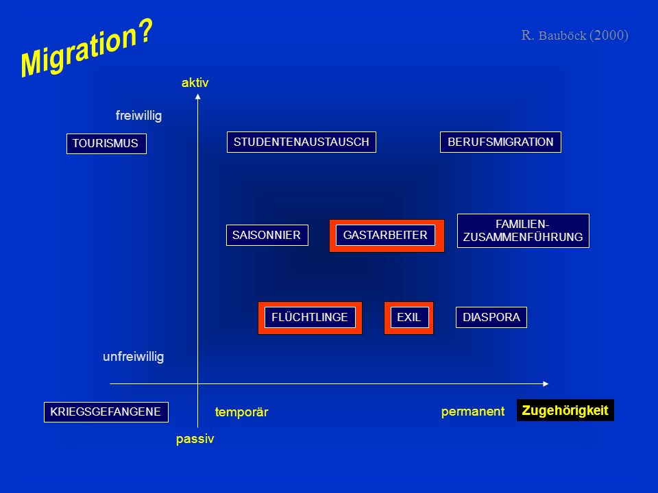 R. Bauböck (2000) passiv aktiv freiwillig unfreiwillig Zugehörigkeit temporär permanent TOURISMUS KRIEGSGEFANGENE STUDENTENAUSTAUSCHBERUFSMIGRATION SA