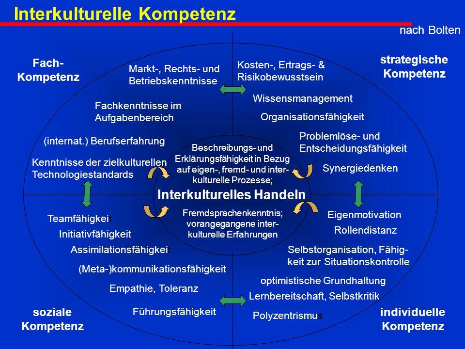 Interkulturelles Handeln soziale Kompetenz individuelle Kompetenz strategische Kompetenz Fach- Kompetenz Markt-, Rechts- und Betriebskenntnisse Empathie, Toleranz (Meta-)kommunikationsfähigkeit Initiativfähigkeit Assimilationsfähigkeit Teamfähigkeit Führungsfähigkeit Polyzentrismus Lernbereitschaft, Selbstkritik optimistische Grundhaltung Selbstorganisation, Fähig- keit zur Situationskontrolle Rollendistanz Eigenmotivation Synergiedenken Problemlöse- und Entscheidungsfähigkeit Organisationsfähigkeit Wissensmanagement Kosten-, Ertrags- & Risikobewusstsein Fachkenntnisse im Aufgabenbereich (internat.) Berufserfahrung Kenntnisse der zielkulturellen Technologiestandards nach Bolten Beschreibungs- und Erklärungsfähigkeit in Bezug auf eigen-, fremd- und inter- kulturelle Prozesse; Fremdsprachenkenntnis; vorangegangene inter- kulturelle Erfahrungen Interkulturelle Kompetenz