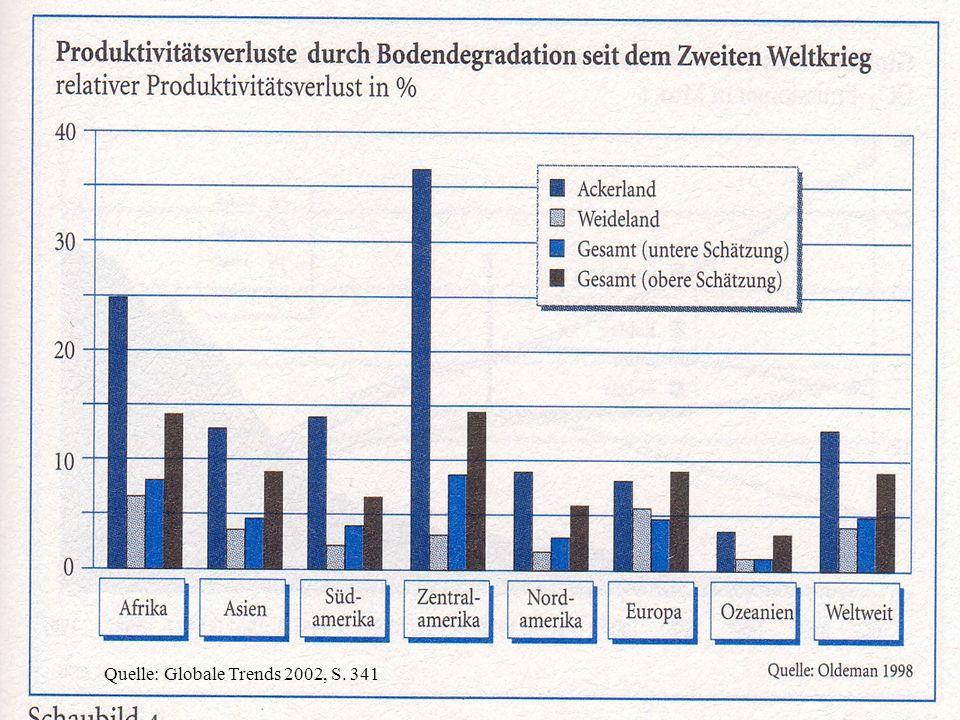 Quelle: Globale Trends 2002, S. 341