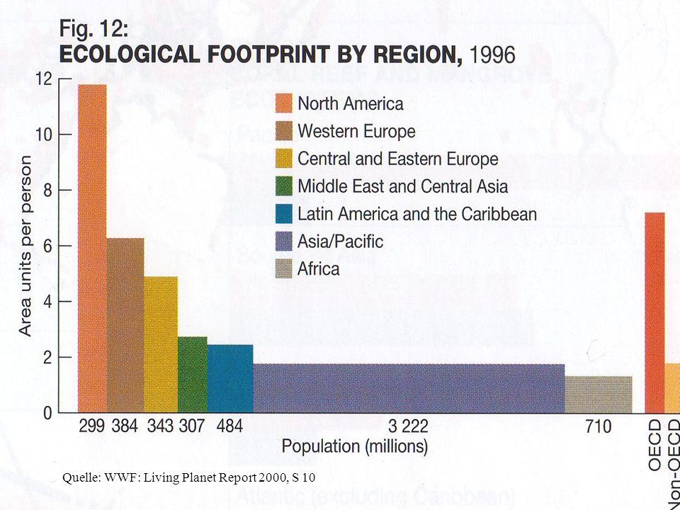 Quelle: WWF: Living Planet Report 2000, S 10
