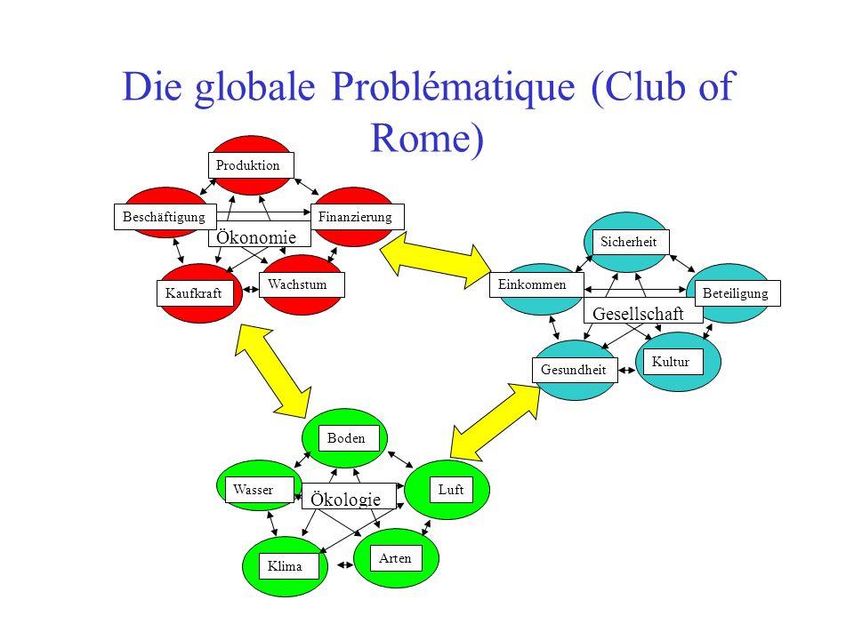 Die globale Problématique (Club of Rome) Ökonomie Produktion Beschäftigung Kaufkraft Wachstum Finanzierung Ökologie Wasser Boden Luft Klima Arten Gesellschaft Einkommen Sicherheit Beteiligung Gesundheit Kultur