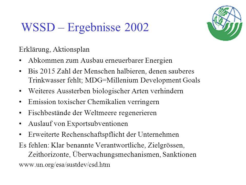WSSD – Ergebnisse 2002 Erklärung, Aktionsplan Abkommen zum Ausbau erneuerbarer Energien Bis 2015 Zahl der Menschen halbieren, denen sauberes Trinkwass