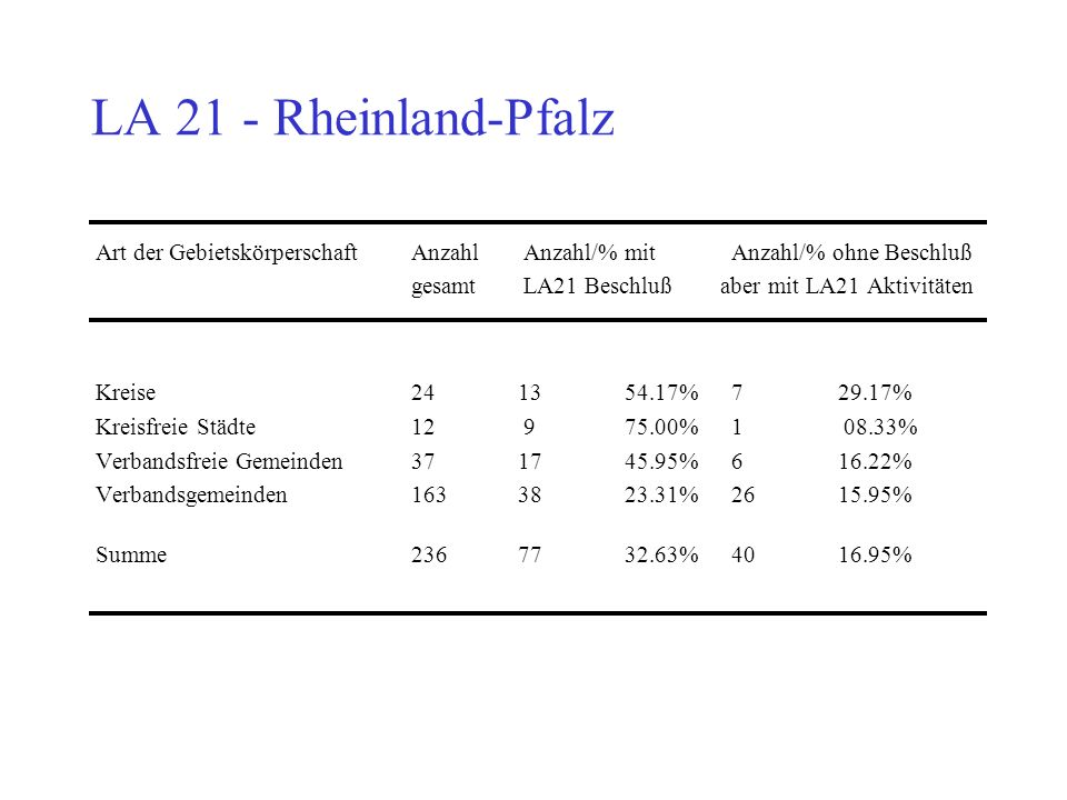 LA 21 - Rheinland-Pfalz Art der Gebietskörperschaft Anzahl Anzahl/% mit Anzahl/% ohne Beschluß gesamt LA21 Beschluß aber mit LA21 Aktivitäten Kreise 241354.17%729.17% Kreisfreie Städte12 975.00%1 08.33% Verbandsfreie Gemeinden371745.95%616.22% Verbandsgemeinden1633823.31%2615.95% Summe2367732.63%4016.95%