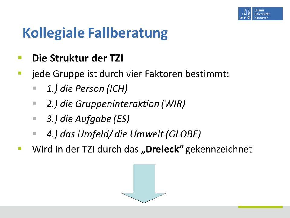 Die Struktur der TZI jede Gruppe ist durch vier Faktoren bestimmt: 1.) die Person (ICH) 2.) die Gruppeninteraktion (WIR) 3.) die Aufgabe (ES) 4.) das