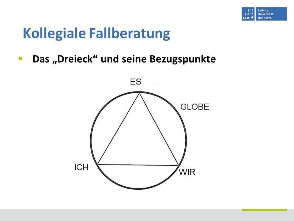 Das Dreieck und seine Bezugspunkte Kollegiale Fallberatung